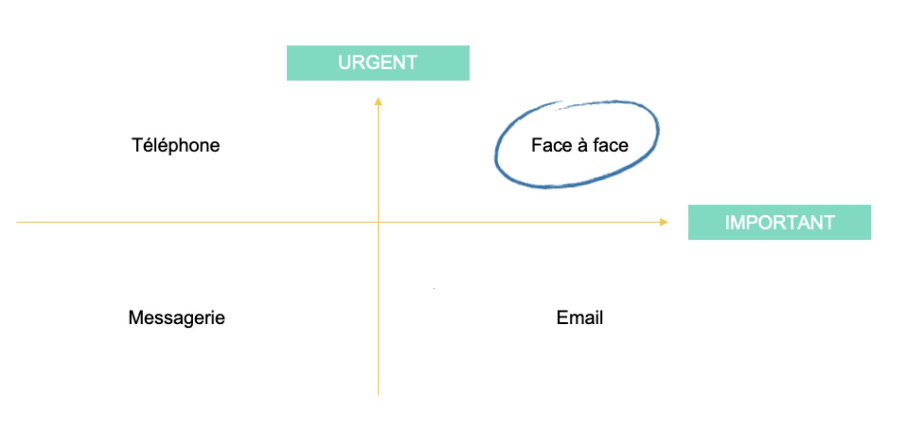 Schéma de communication pour email